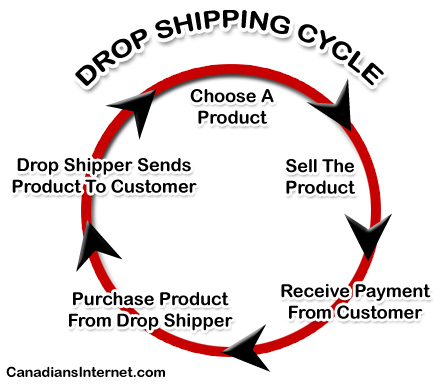 dropshipping2